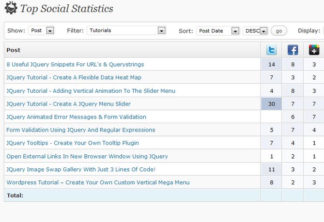 top social statistics