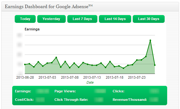 Earnings Dashboard: Add AdSense Reports to WordPress