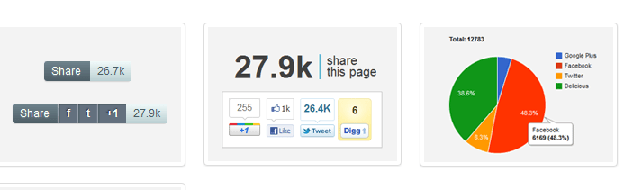 WordPress Tip: How To Display Total Social Shares