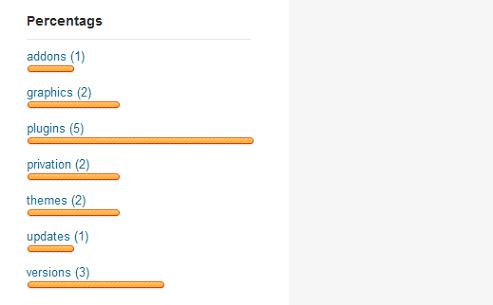 percentags