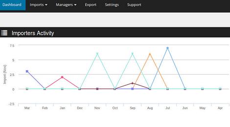 4 CSV Import Plugins for WooCommerce - WP Solver