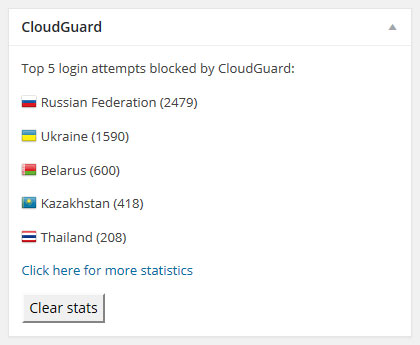 CloudGuard: Restrict Access to WP Login Page By Country