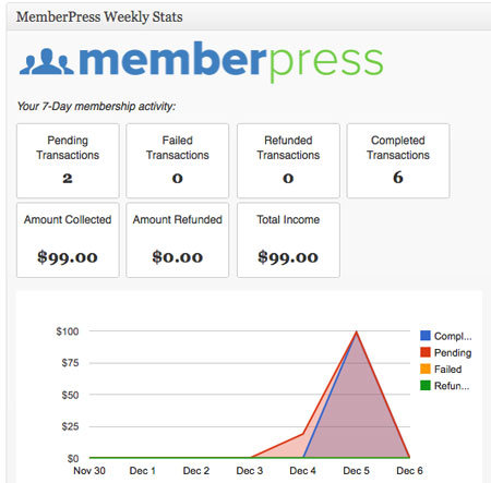 20 WordPress Plugins for Membership Sites
