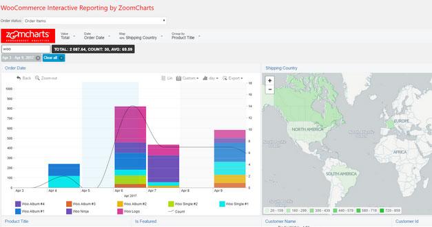 WooCommerce Interactive Reporting Plugin
