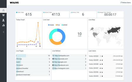 Wolive Visitor Action Tracker for WooCommerce & WordPress