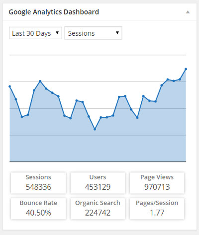 3 Google Analytics Dashboard WordPress Plugins