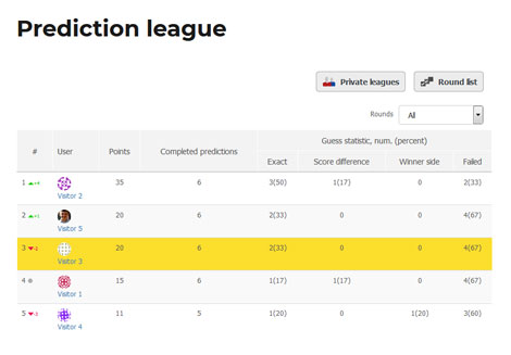 Sport Predictions: Lets You Create Prediction Leagues On WordPress